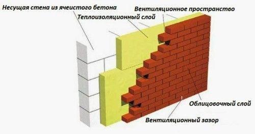 Схема облицювання стіни газобетоном