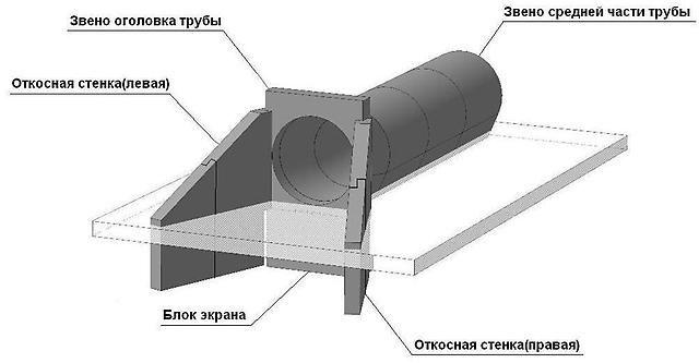 Схема водопропускної труби