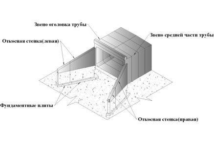 Схема пристрою водопропускної конструкції прямокутного перетину