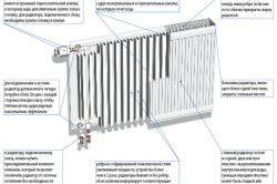 Схема пристрою сталевого радіатора опалення