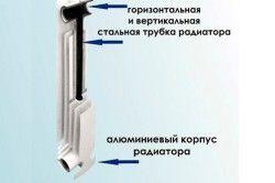 Схема пристрою біметалічного радіатора