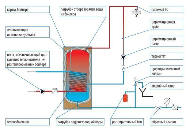 Схема пристрою одноконтурного і двоконтурного котла