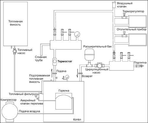 Фото - Як скоротити споживання газу на опалення та нагрівання води?
