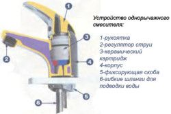Схема устройства смесителя однорычажные