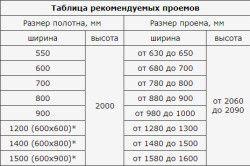 Таблиця рекомендованих прорізів для міжкімнатних дверей