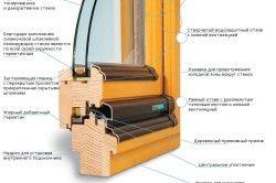 Схема сучасного деревяного віконного профілю