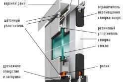 Схема розсувного алюмінієвого віконного профілю