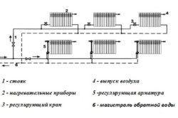 Схема горизонтальної системи опалення