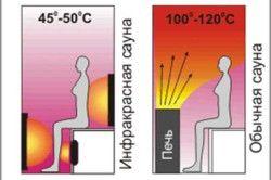 Порівняльна схема розподілу тепла в звичайній і інфрачервоній сауні