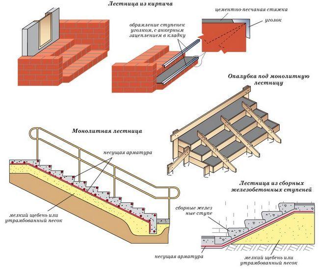 Фото - Вибір бетонних сходових конструкцій