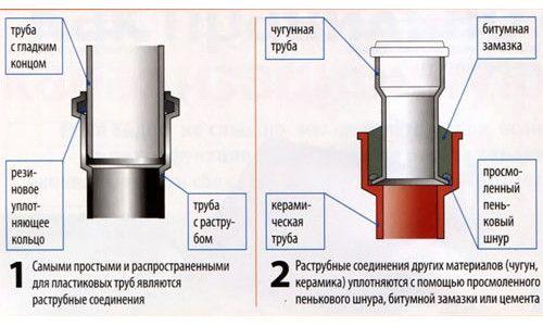 Фото - Вибір діаметра каналізаційної труби