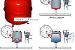 Схема роботи розширювального бака опалення при змінюваному обсязі