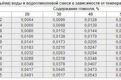 Таблиця коефіцієнта розширювального бака