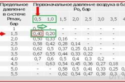Схема обчислення параметрів, системи розширювального бака опалення