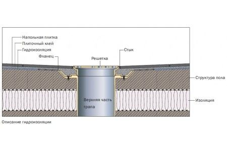 Схема монтажу душового трапа
