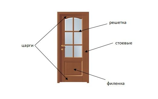 Фото - Вибір дверних полотен стандартного розміру