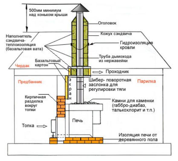 Схема розташування димохідних труб