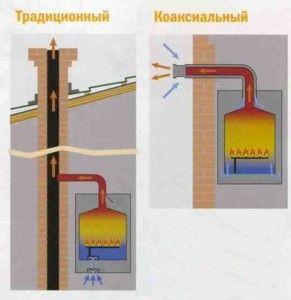 Види газових димоходів