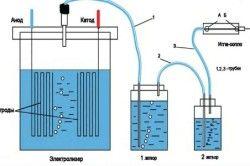 Схема генератора з водневої пальником