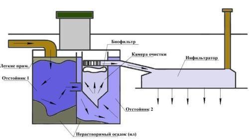 Септик танк: принцип роботи