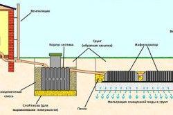Схема установки септика в грунт.