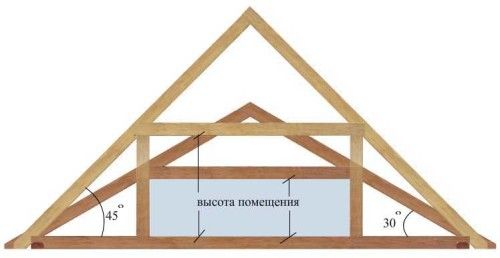 Фото - Вибір і розрахунок кута нахилу даху