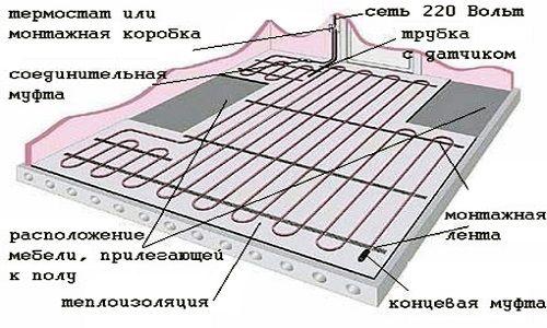 Фото - Вибір і укладання теплої підлоги