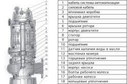 Структура дренажного насоса