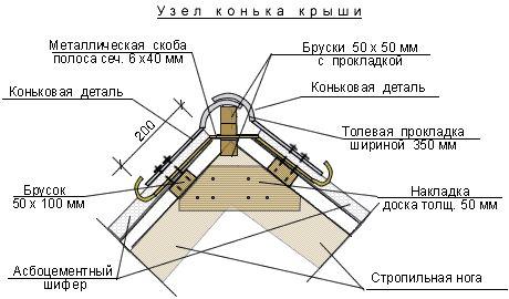 Фото - Вибір і установка коника для даху