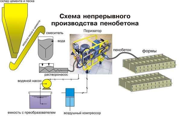 Безперервне виробництво пінобетону