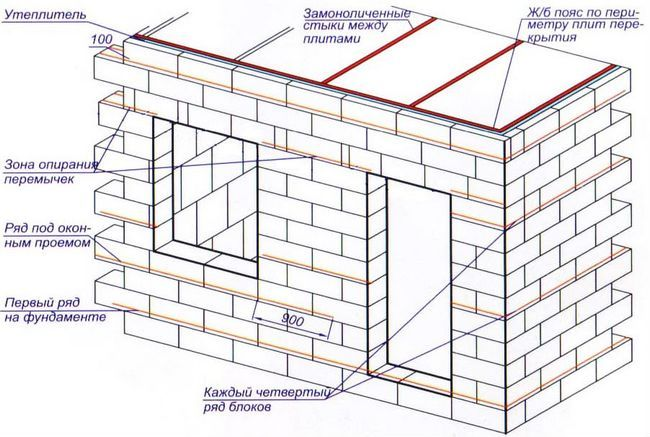 Схема кладки пінобетонних блоків