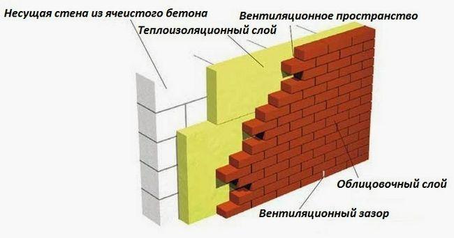 Схема облицювання стін з газобетону