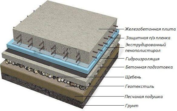 Подушка в грунті фундаменту