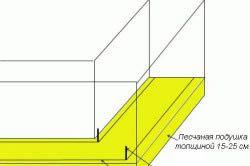 Схема улаштування піщаної подушки під стрічковий фундамент