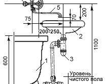 Схема установки раковини поруч з ванною
