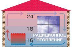 Схема опалювальної системи заміського будинку