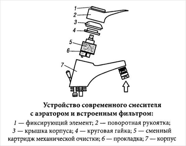 Фото - Вибір змішувача для кухні