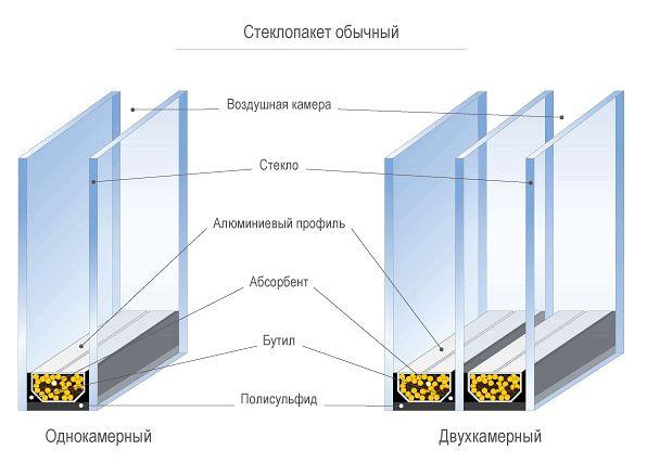 Фото - Вибір склопакета між однокамерним та двокамерним