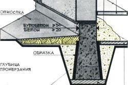 Фото - Вибір варіанту паркану на ухилі і монтаж конструкції
