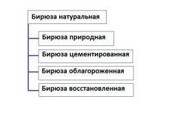 Класифікація бірюзи