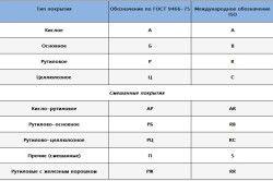 Таблиця різновидів електродів