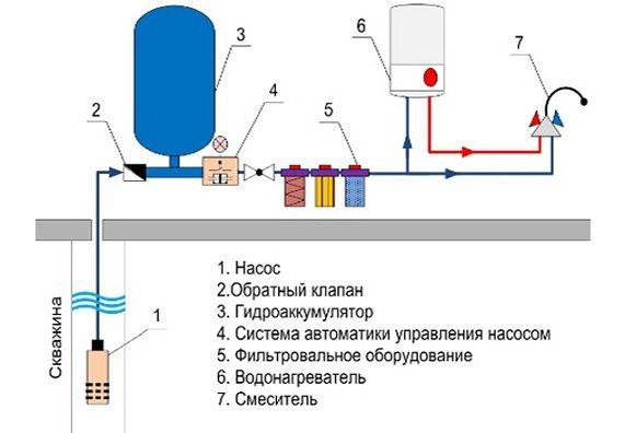 Схема водопостачання з свердловини