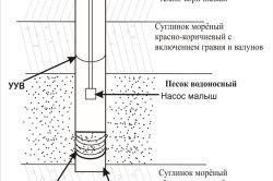 Схема пристрою свердловини на пісок