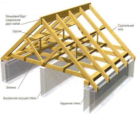 Фото - Виконання самостійного перекриття даху будинку