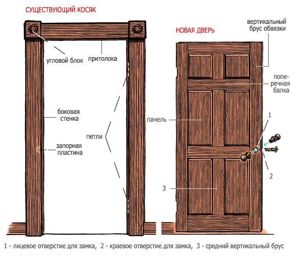 Фото - Виконання установки засувки в міжкімнатні двері