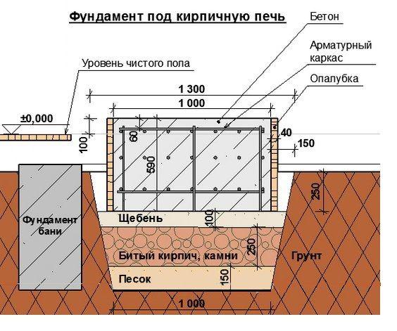 Пристрій фундаменту для каміна