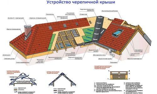 Пристрій черепичної даху
