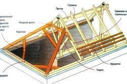 Схема кроквяної системи даху