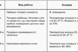 Таблиця аропріемов і термінів їх проведення при вирощуванні печериць