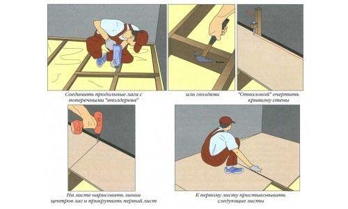 Вирівнювання підлоги фанерою на лагах